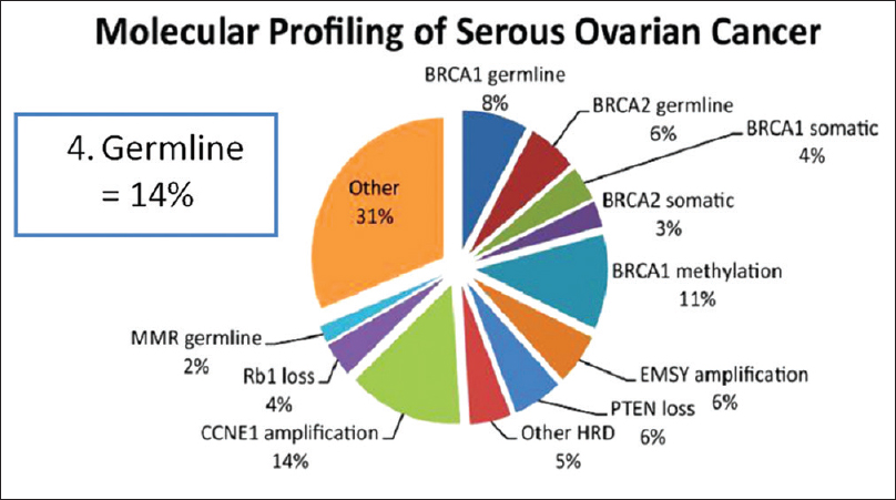 Brca1 And Brca2 Mutations In Ovarian Cancer Mehta A J Curr Oncol