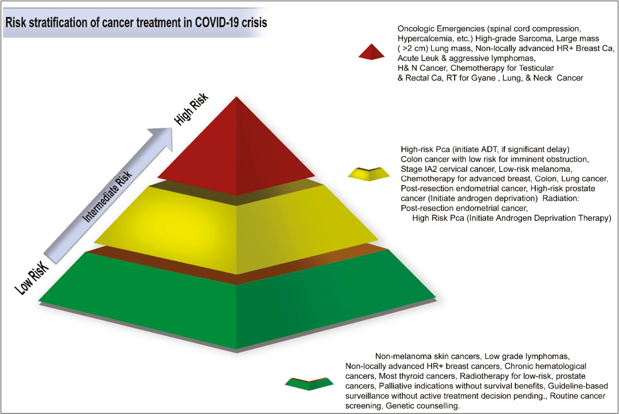 Figure 1: Recommendations in this figure are to be used as a general guideline only. Expert oncologic opinion should be considered to individual patient. COVID-19 = coronavirus disease 2019, Ca = cancer, H&N = head and neck, PCa = prostate cancer, RT = radiotherapy, Leuk = leukemia, HR+ = hormone receptor-positive, ADT = androgen deprivation therapy