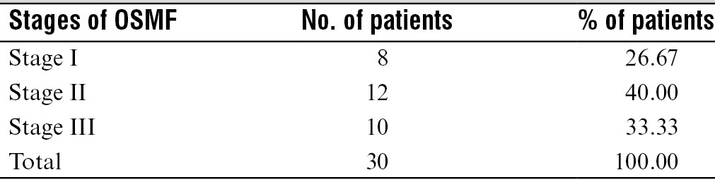 Table 2: Distribution of patients according to stages of OSMF in group A