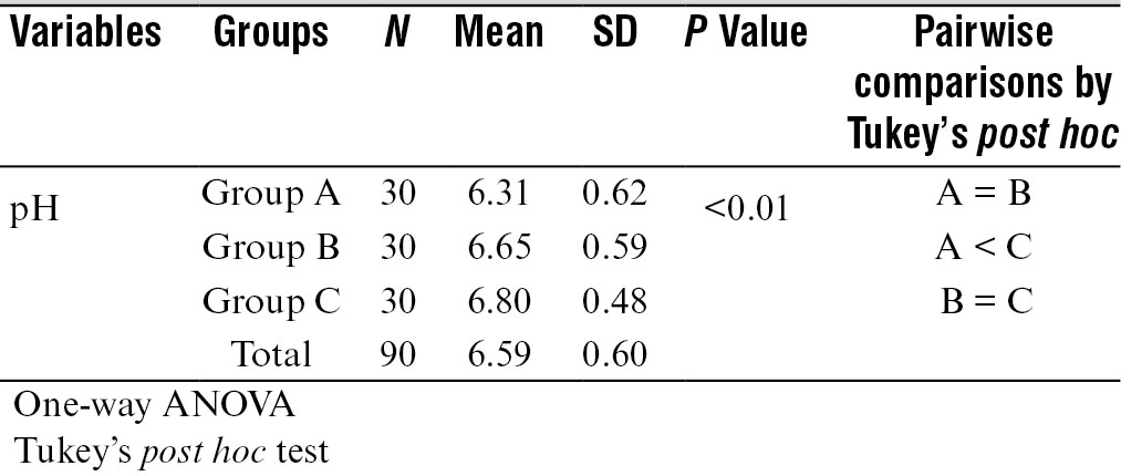 Table 4: Comparison of mean pH scores in the three groups (A, B, C) by one way ANOVA